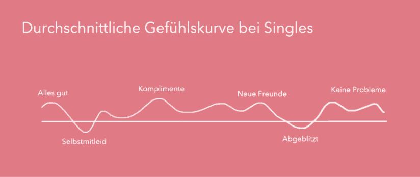 Gefühlskurve Singles