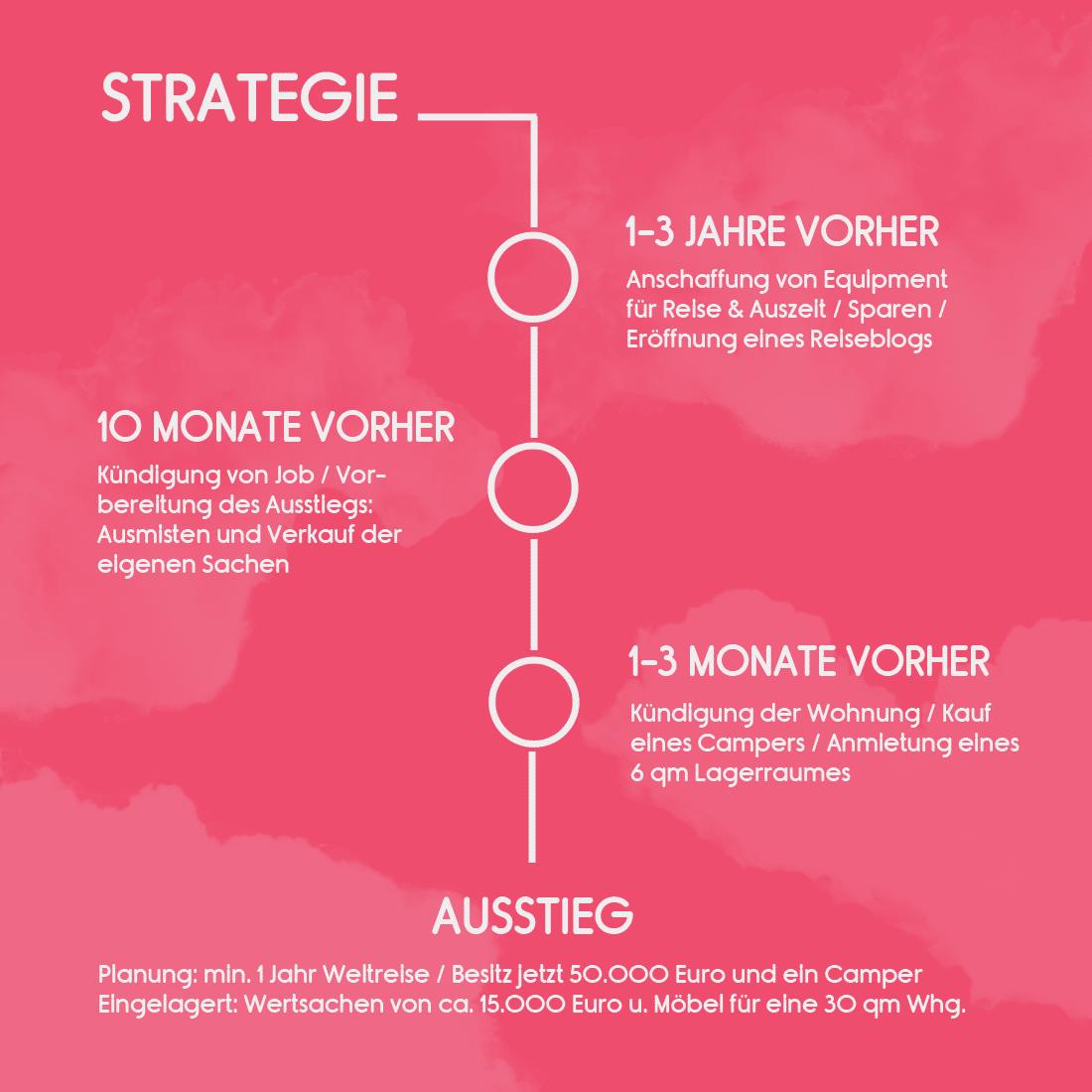 Aussteigen - Wie viel Geld brauche ich? - Strategie Reiseblog Bravebird