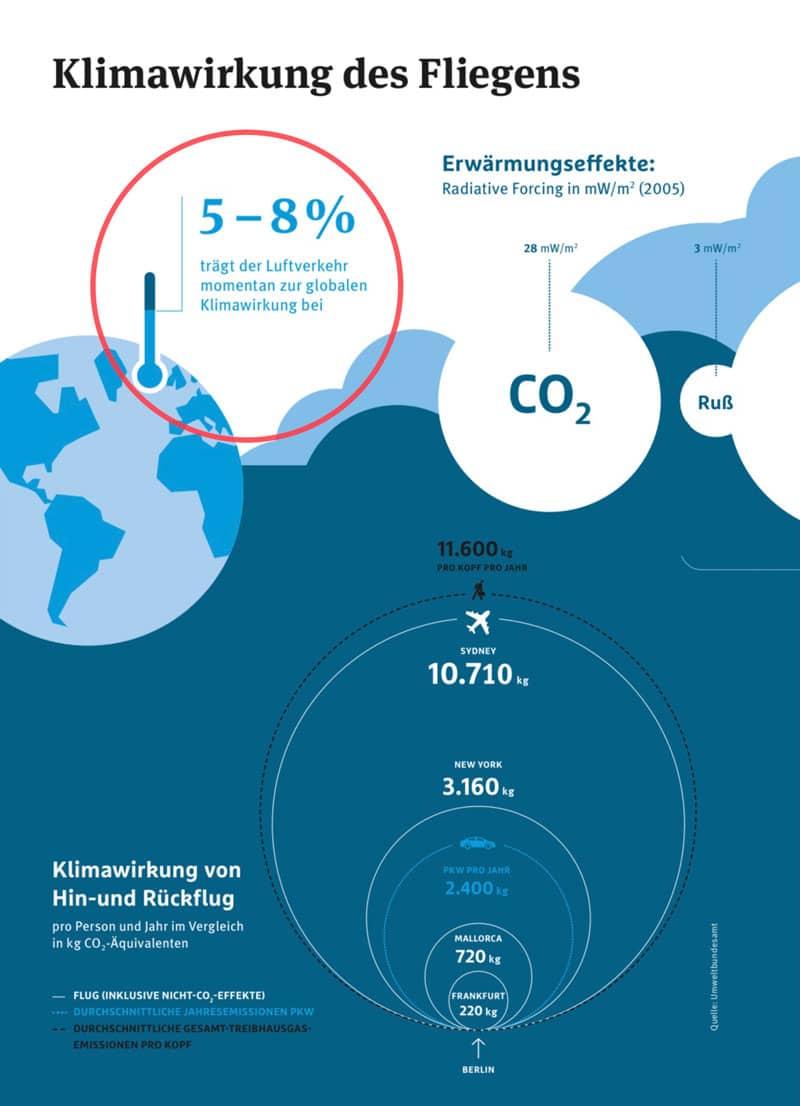 Klimawirkung des Fliegens - Quelle Umweltbundesamt - Reiseblog Bravebird
