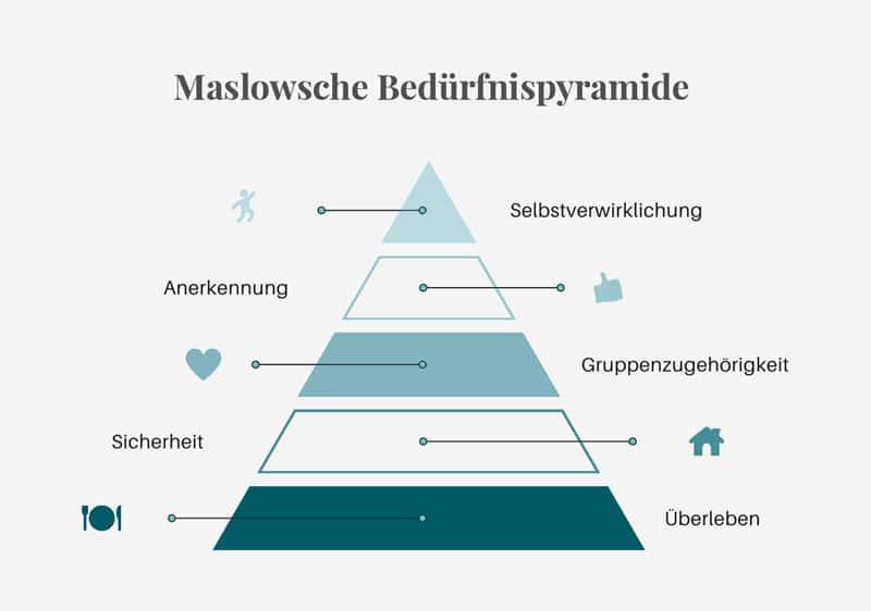 Maslowsche Bedürfnispyramide - Reiseblog Bravebird