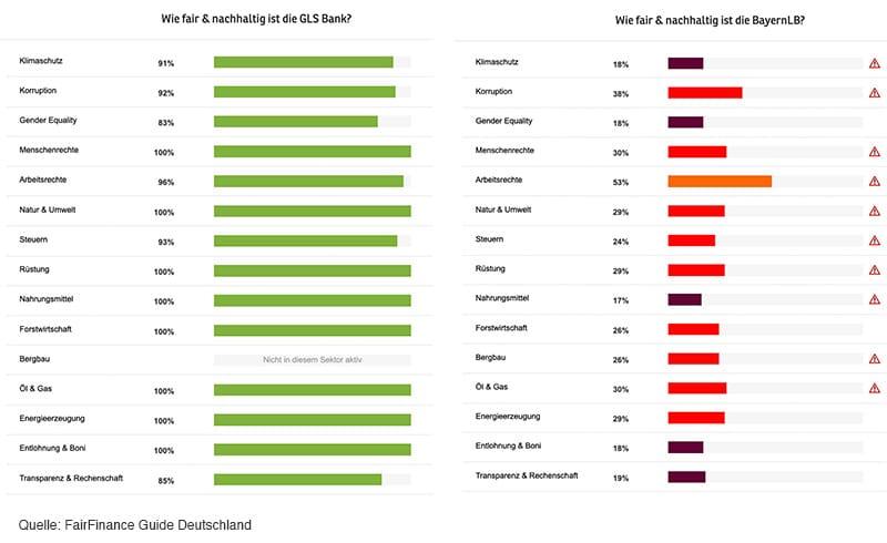 Vergleich GLS und BayernLB in Sachen Nachhaltigkeit - Reiseblog Bravebird